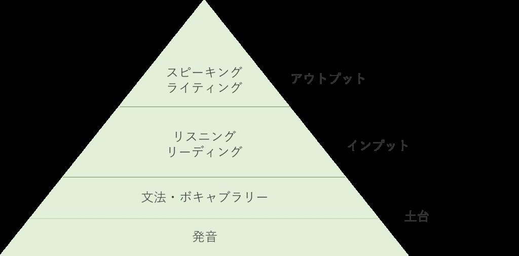 英語学習体系図